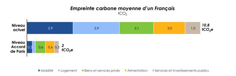 empreinte carbone en détail selon Carbone 4