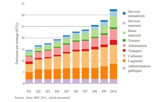 empreinte carbone selon les revenus en France