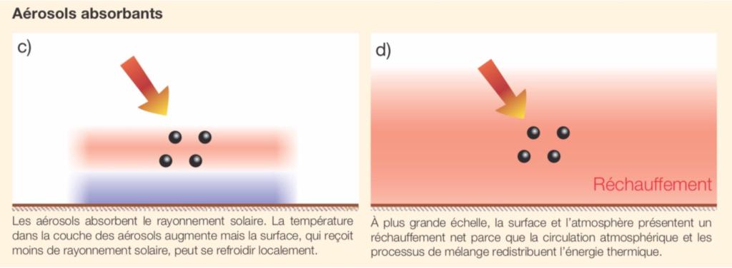 Aérosols avec tendance au réchauffement