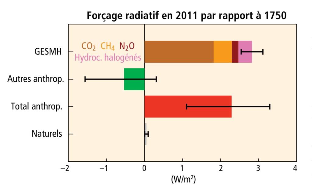 Forçage radiatif par grande catégorie 1750-2011