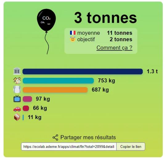 Empreinte carbone de Bon Pote, dont 1.3t CO2 eq des services publics