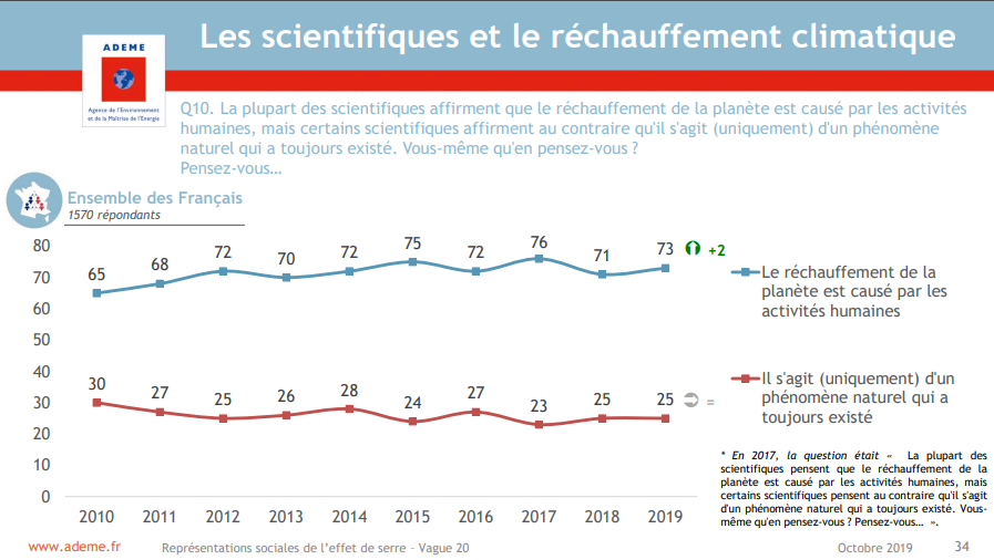 consensus scientifique vs opinion publique