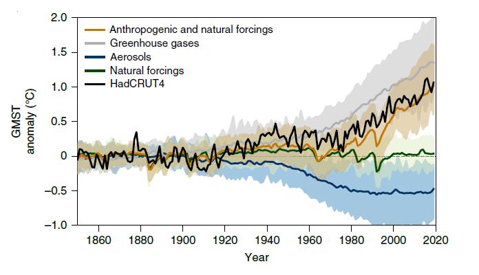 Forçage radiatif et consensus scientifique