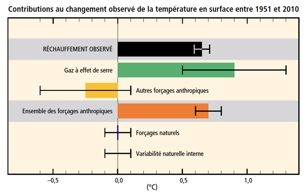 consensus scientifique via le forçage radiatif