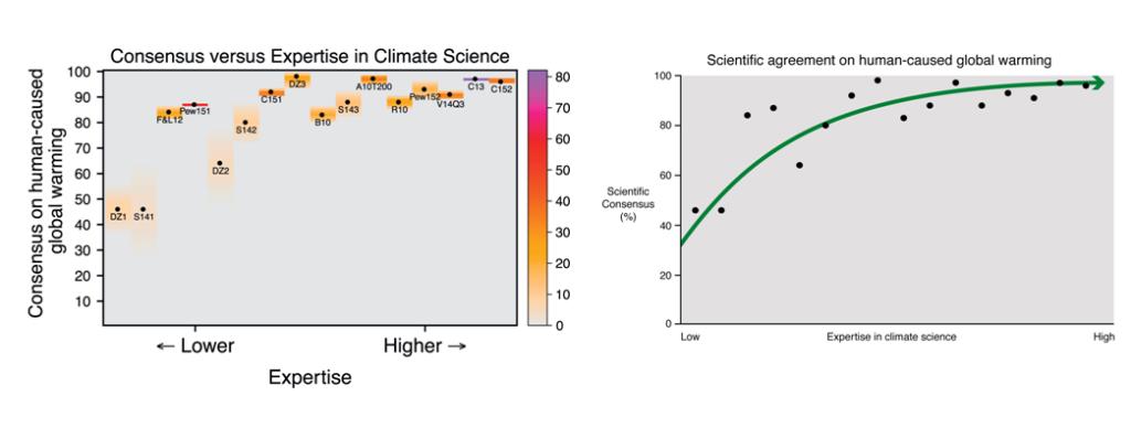 consensus scientifique vu par les experts climatiques, avec augmentation du consensus selon l'expertise