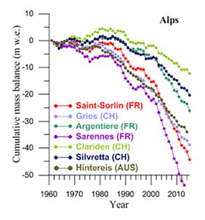 Evolution du bilan de masse de plusieurs glaciers des Alpes suivis depuis plusieurs décennies.