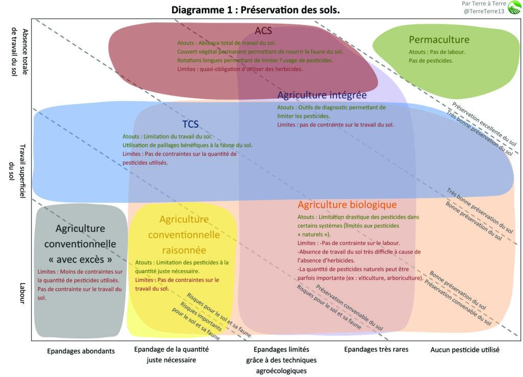 Diagramme 1 d'agriculture : préservation des sols