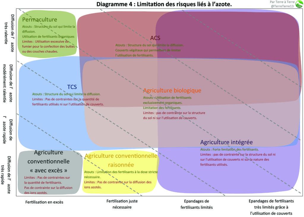 Diagramme 4 d'agriculture : Risques liés à l'azote