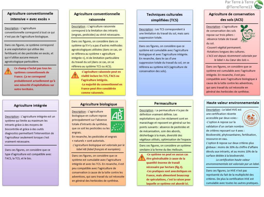 Les différents systèmes considérés d'agriculture