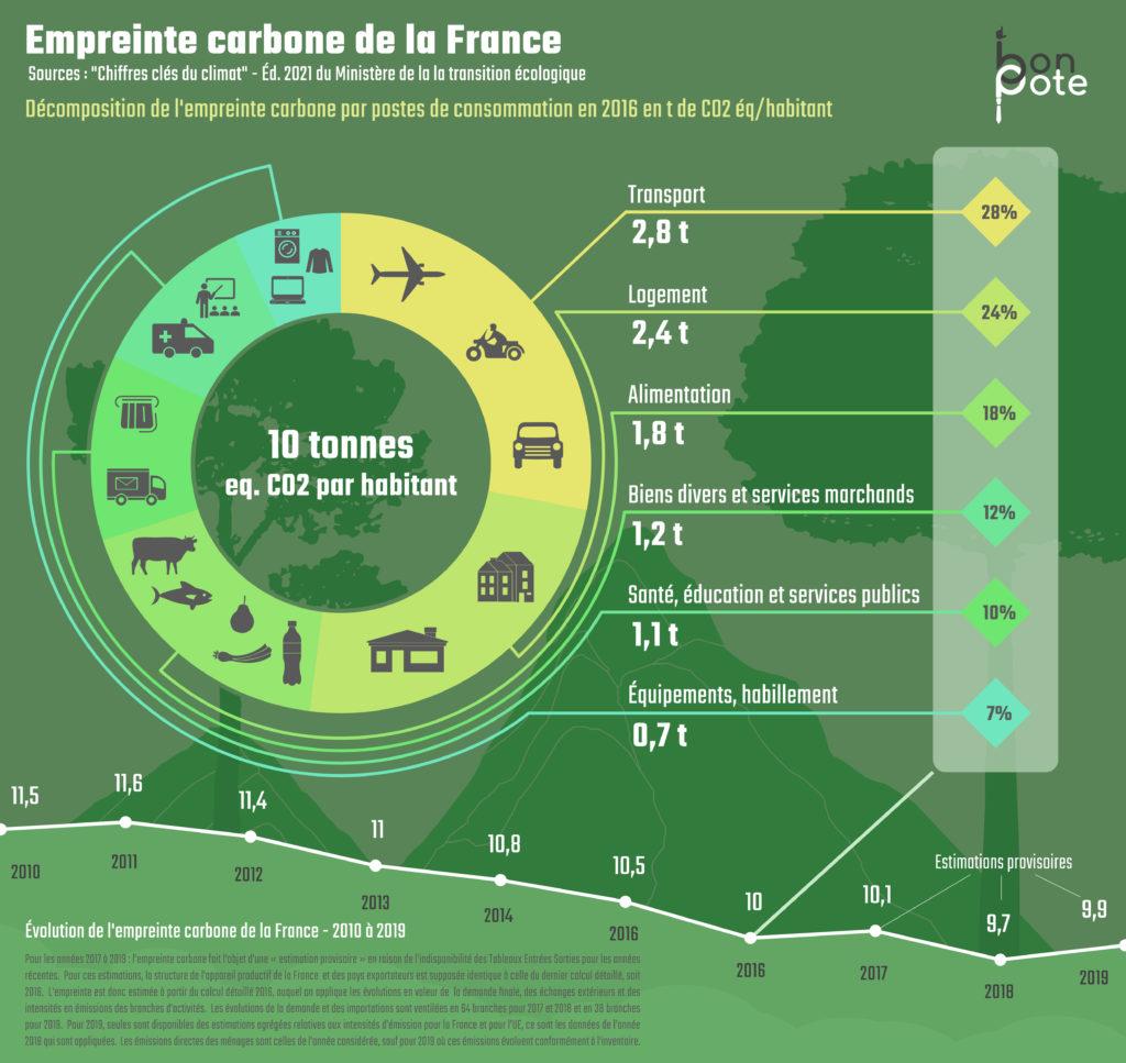 Infographie empreinte carbone  avant d'utiliser les 10 actions pour la réduire