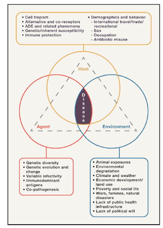 santé et climat, Morens et Fauci, Cell 2020