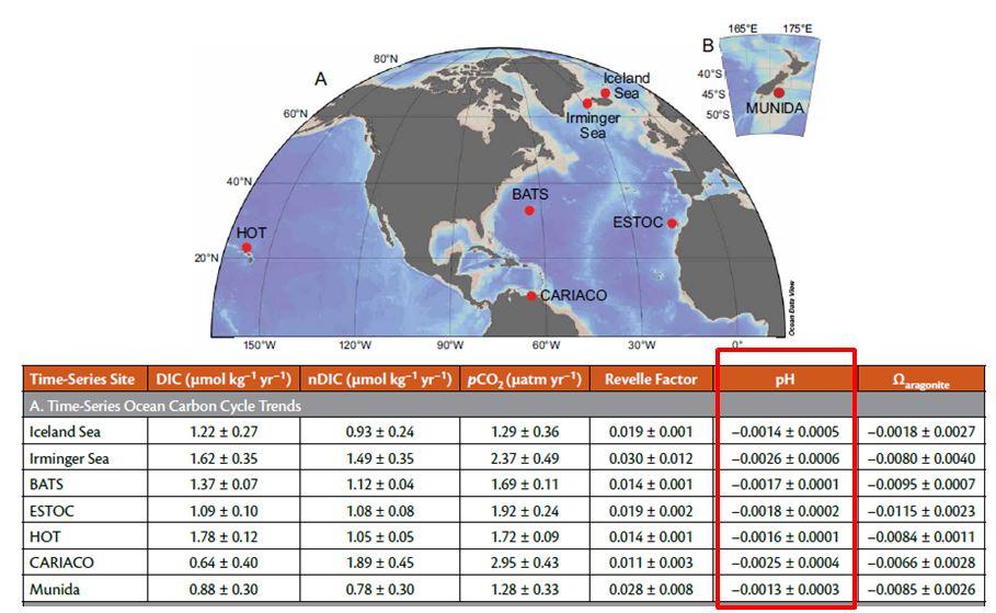 L'acidification des océans  à 7 endroits du monde différents : timeseries