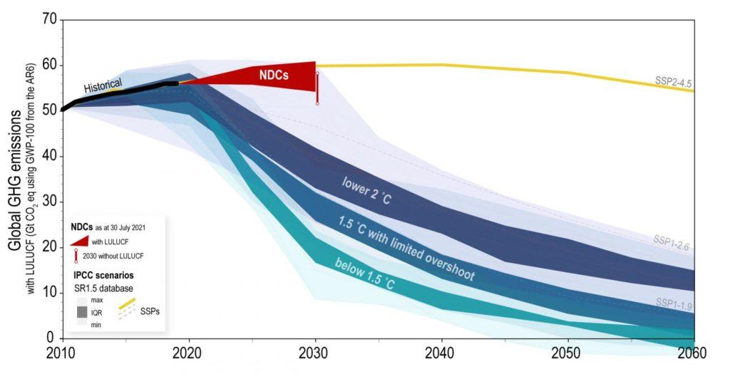 les NDCs des Etats vs les efforts à faire pour la neutralité carbone en 2050