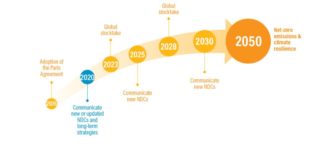 les NDCs étape par étape des Etats jusqu'à la neutralité carbone en 2050